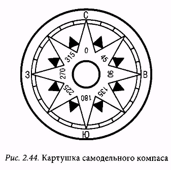 Своими руками компас